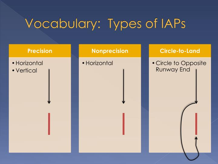 Vocabulary:  Types of IAPs
