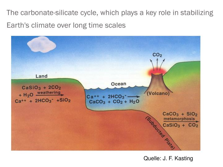 The carbonate-silicate cycle, which plays a key role in stabilizing Earth's climate over long time scales