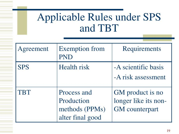 Applicable Rules under SPS and TBT