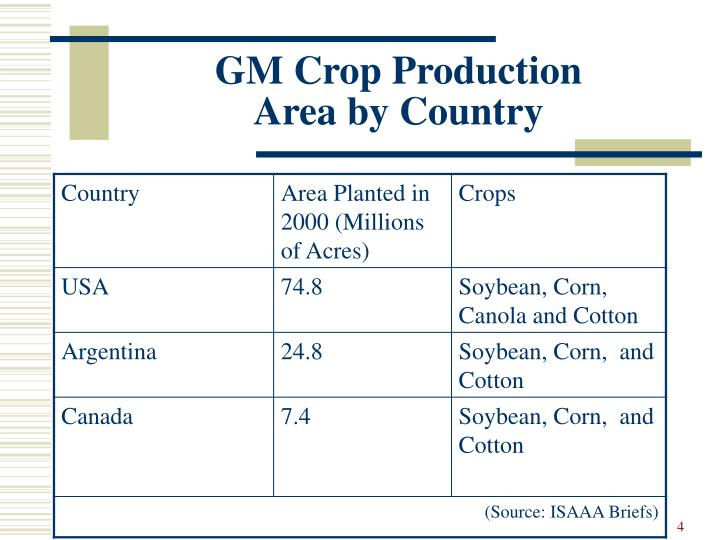 GM Crop Production