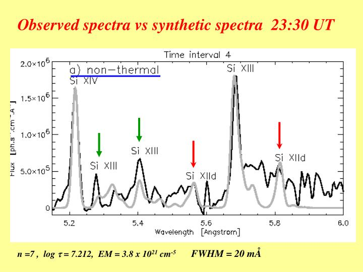 Observed spectra vs synthetic spectra  23:30 UT