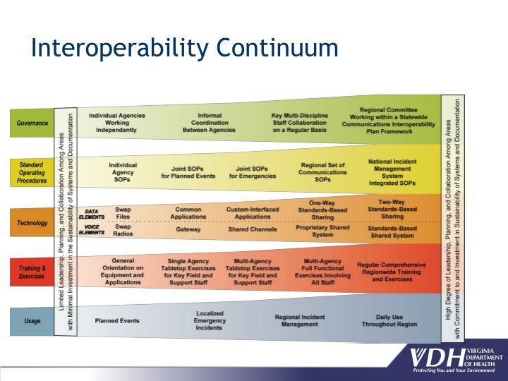 Interoperability Continuum