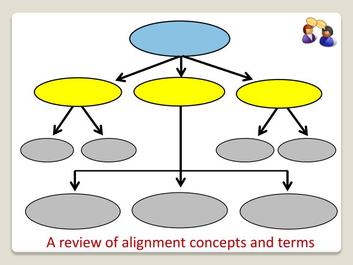 A review of alignment concepts and terms