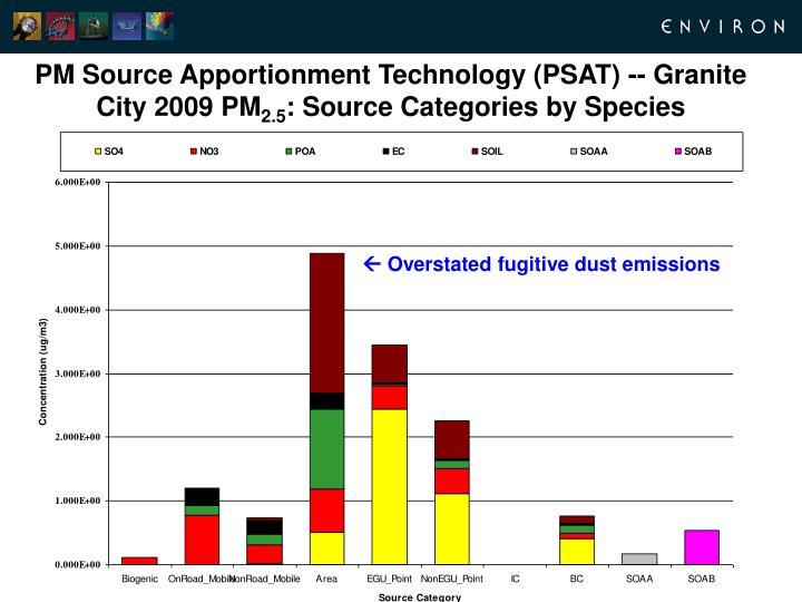 PM Source Apportionment Technology (PSAT) -- Granite City 2009 PM