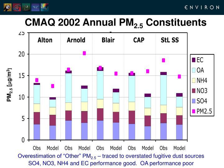 CMAQ 2002 Annual PM