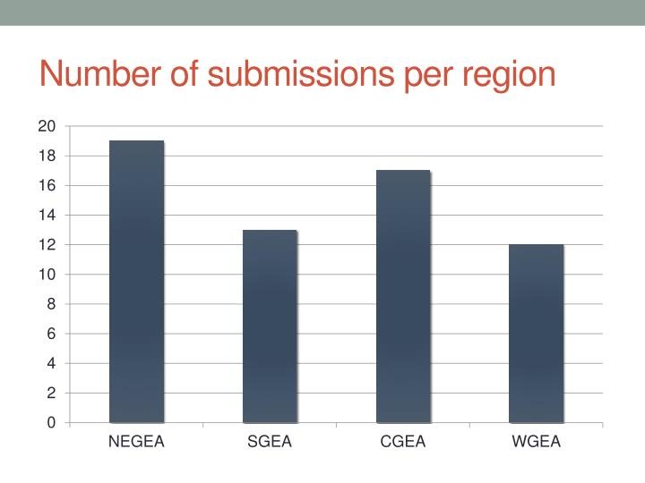 Number of submissions per region