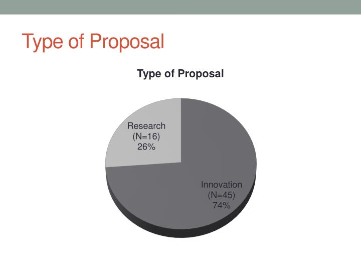 Type of Proposal
