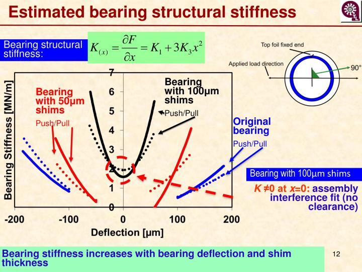Estimated bearing structural stiffness