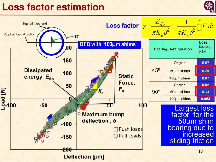 Loss factor
