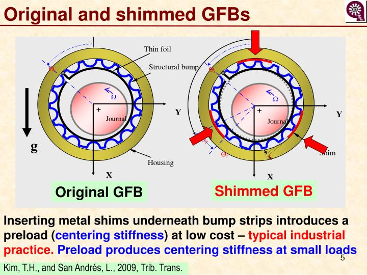 Original and shimmed GFBs