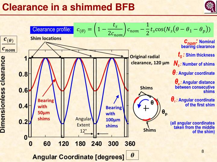 Clearance in a shimmed BFB