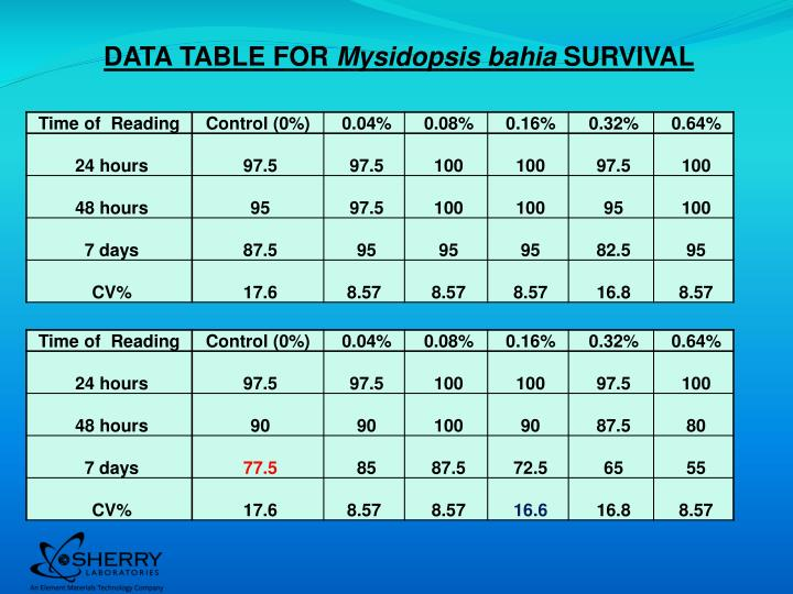 DATA TABLE FOR