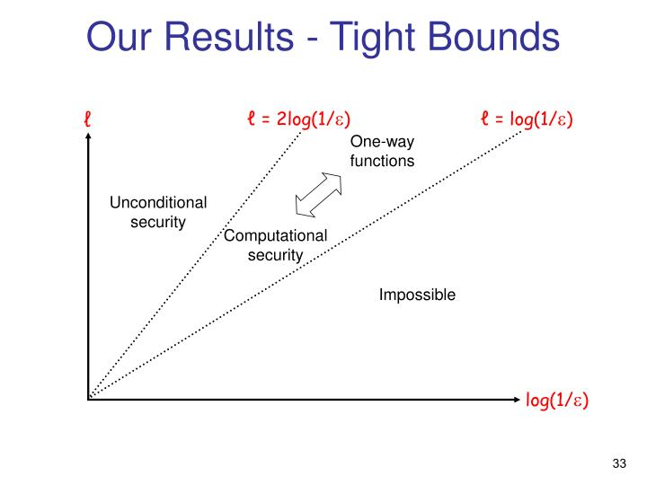Our Results - Tight Bounds