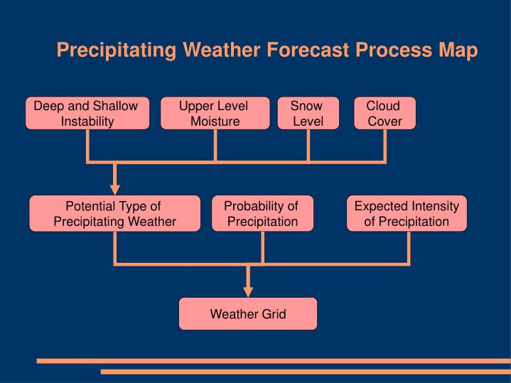 Precipitating Weather Forecast Process Map