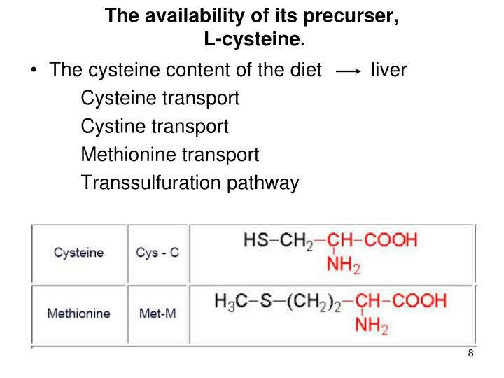 The availability of its precurser,