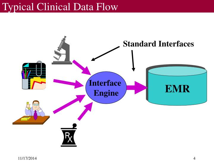 Typical Clinical Data Flow