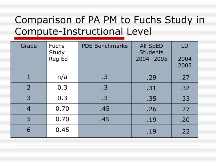 Comparison of PA PM to Fuchs Study in Compute-Instructional Level