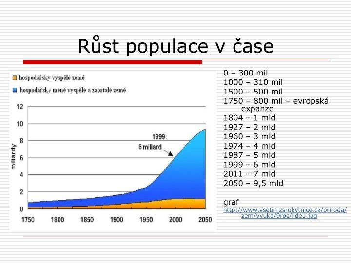 Růst populace v čase