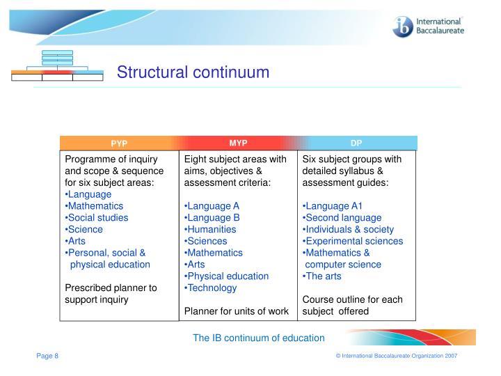 Structural continuum