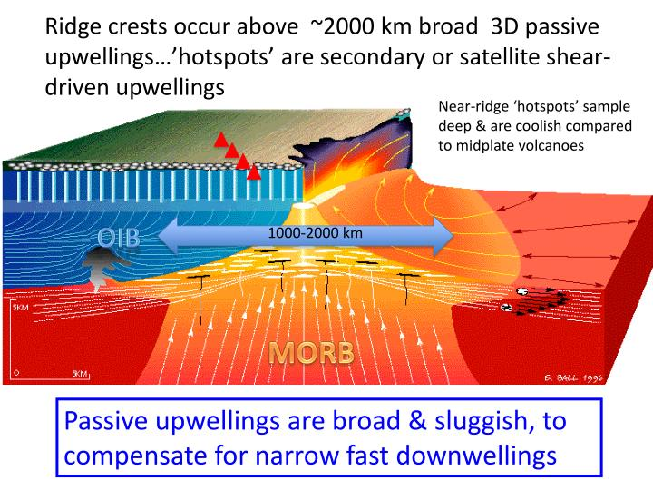 Ridge crests occur above  ~2000 km broad  3D passive upwellings…