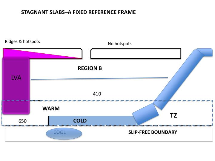 STAGNANT SLABS–A FIXED REFERENCE FRAME