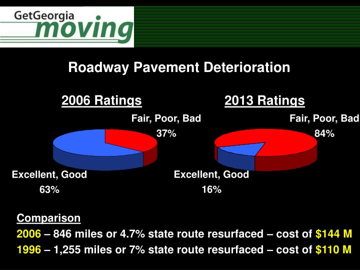 Roadway Pavement Deterioration