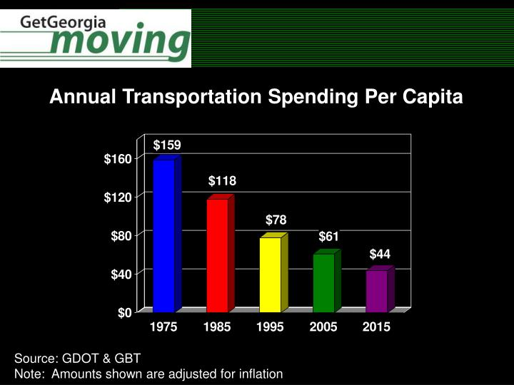 Annual Transportation Spending Per Capita