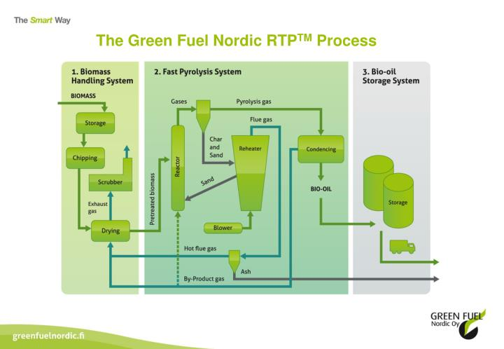 The Green Fuel Nordic RTP