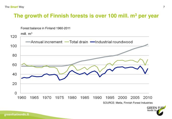 The growth of Finnish forests is over 100 mill. m