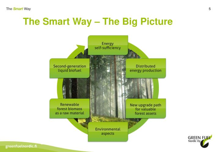 The Smart Way – The Big Picture
