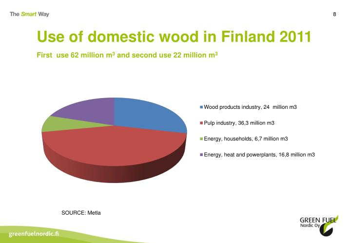 Use of domestic wood in Finland 2011