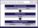 linking the 5 skill areas to 3 sld areas