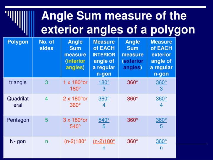Angle Sum measure of the exterior angles of a polygon