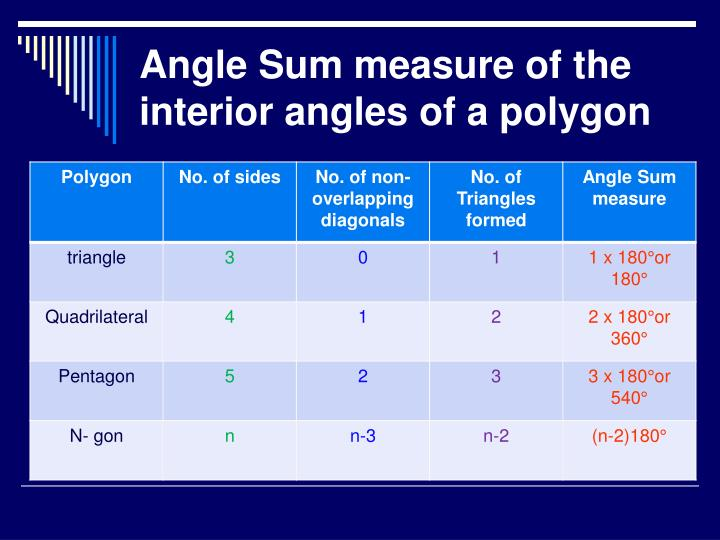 Angle Sum measure of the interior angles of a polygon