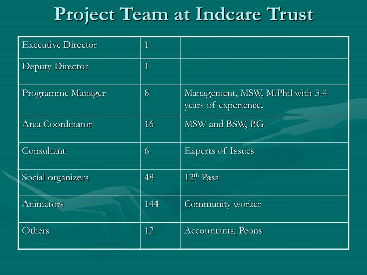 Project Team at Indcare Trust