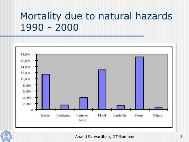Mortality due to natural hazards 1990 2000