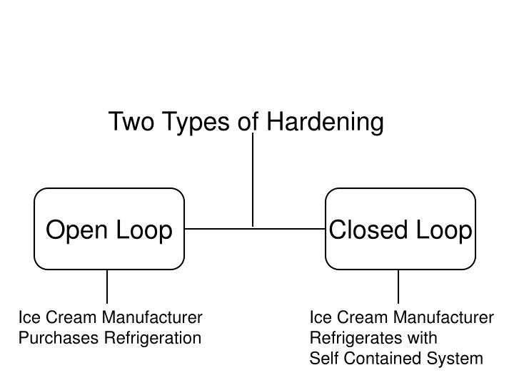 Two Types of Hardening