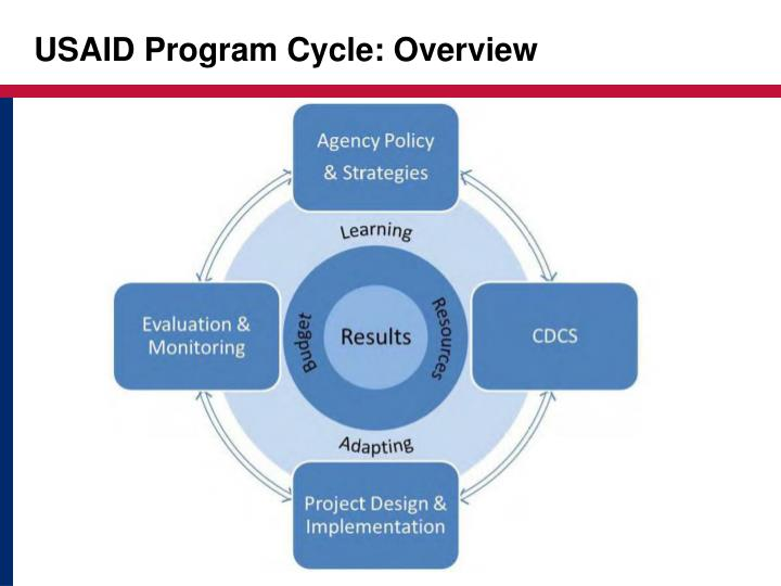 USAID Program Cycle: Overview