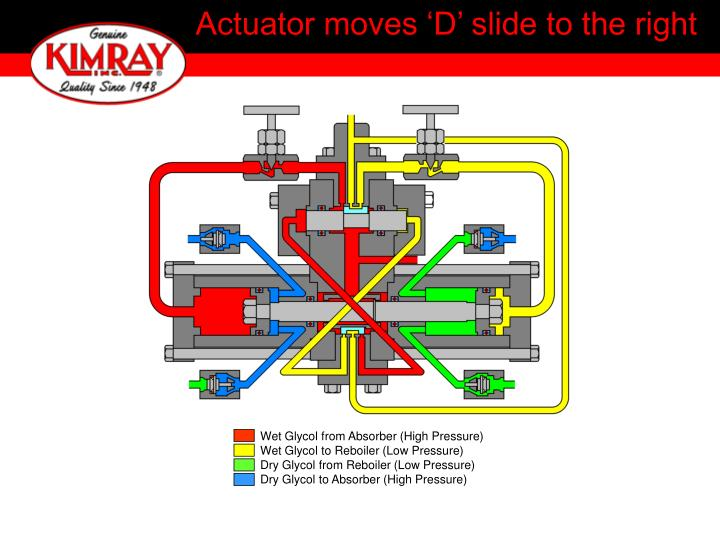 Actuator moves 'D' slide to the right
