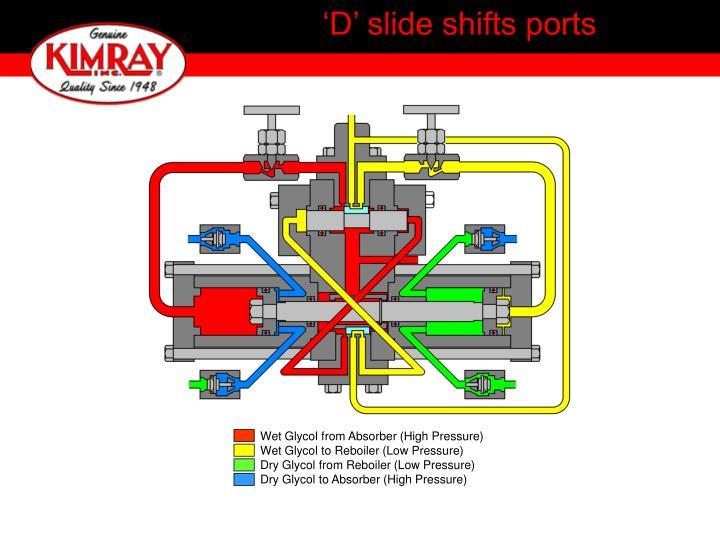 'D' slide shifts ports