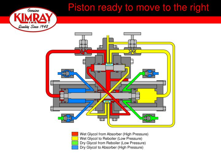 Piston ready to move to the right