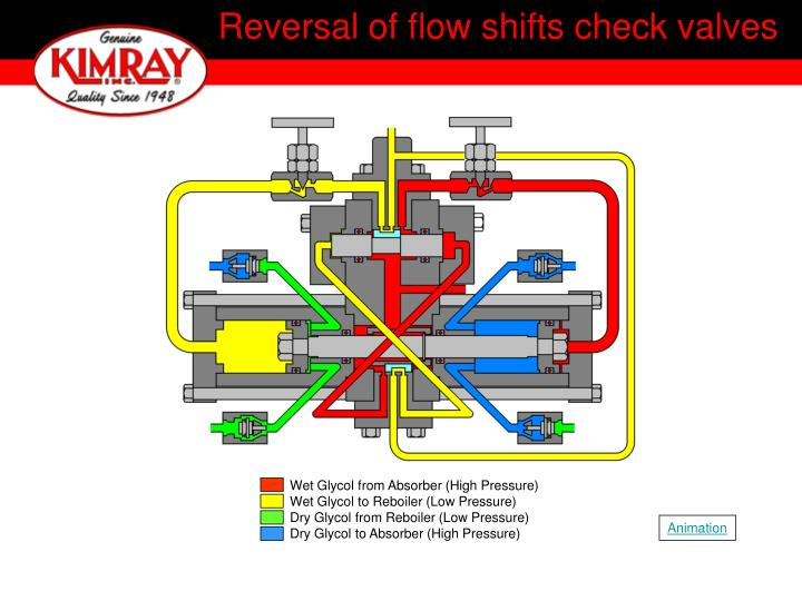 Reversal of flow shifts check valves