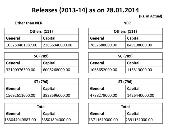 Releases (2013-14) as on 28.01.2014
