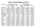 status of funds releases by goi