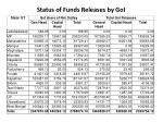 status of funds releases by goi1