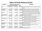status of funds releases by goi3