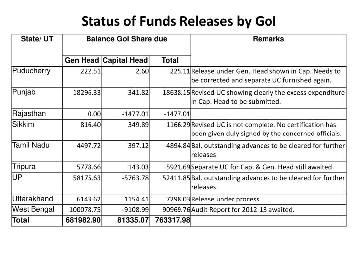 Status of Funds Releases by