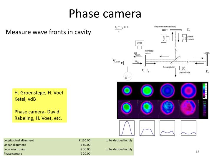 Measure wave fronts in cavity