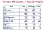 developing infrastructure cumulative progress