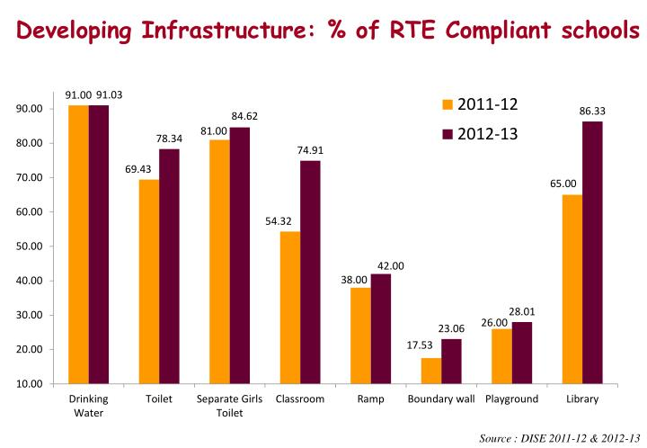 Developing Infrastructure: % of RTE Compliant schools